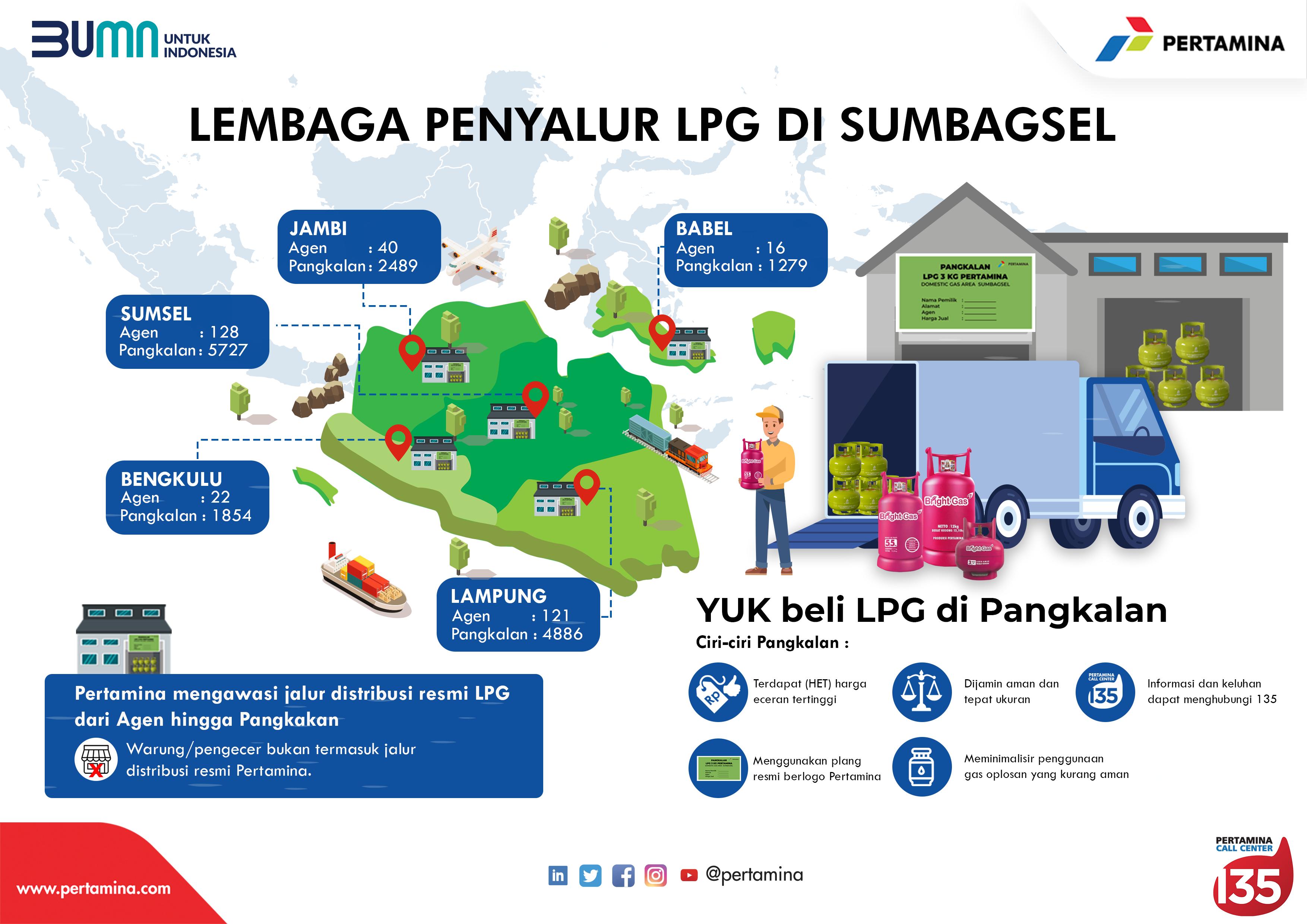Infografis Lembaga Penyalur LPG di Sumsel